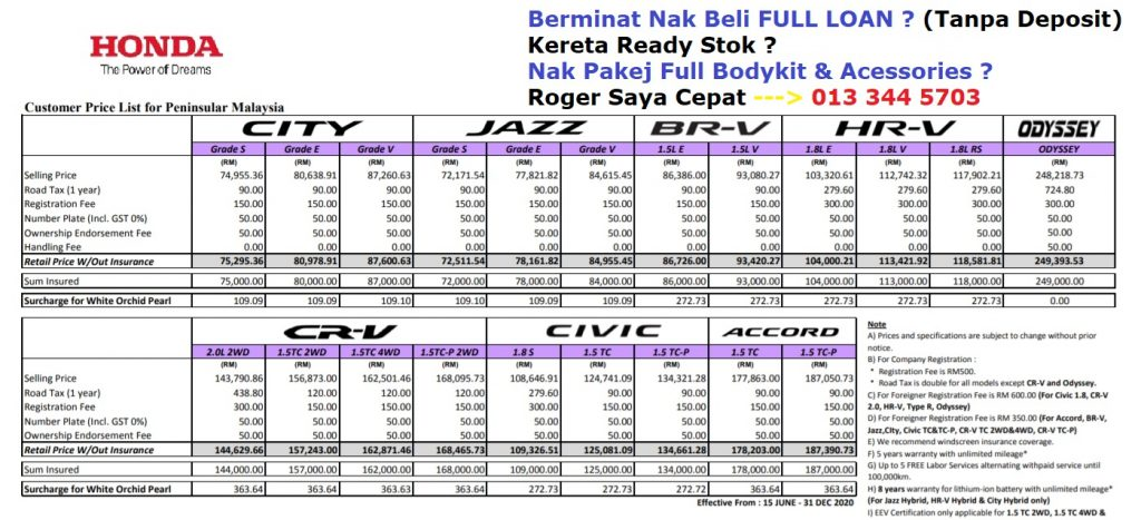 honda jazz malaysia price