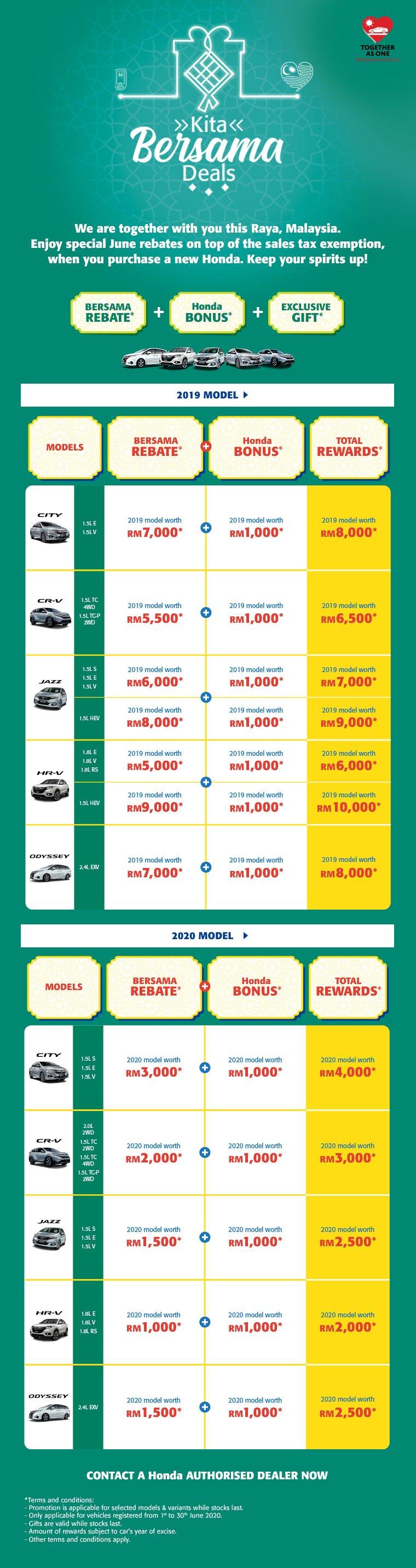 Dapatkan Honda Malaysia Promotion June 2020 Yang Terlajak Laris | Diskaun Wow-Wow